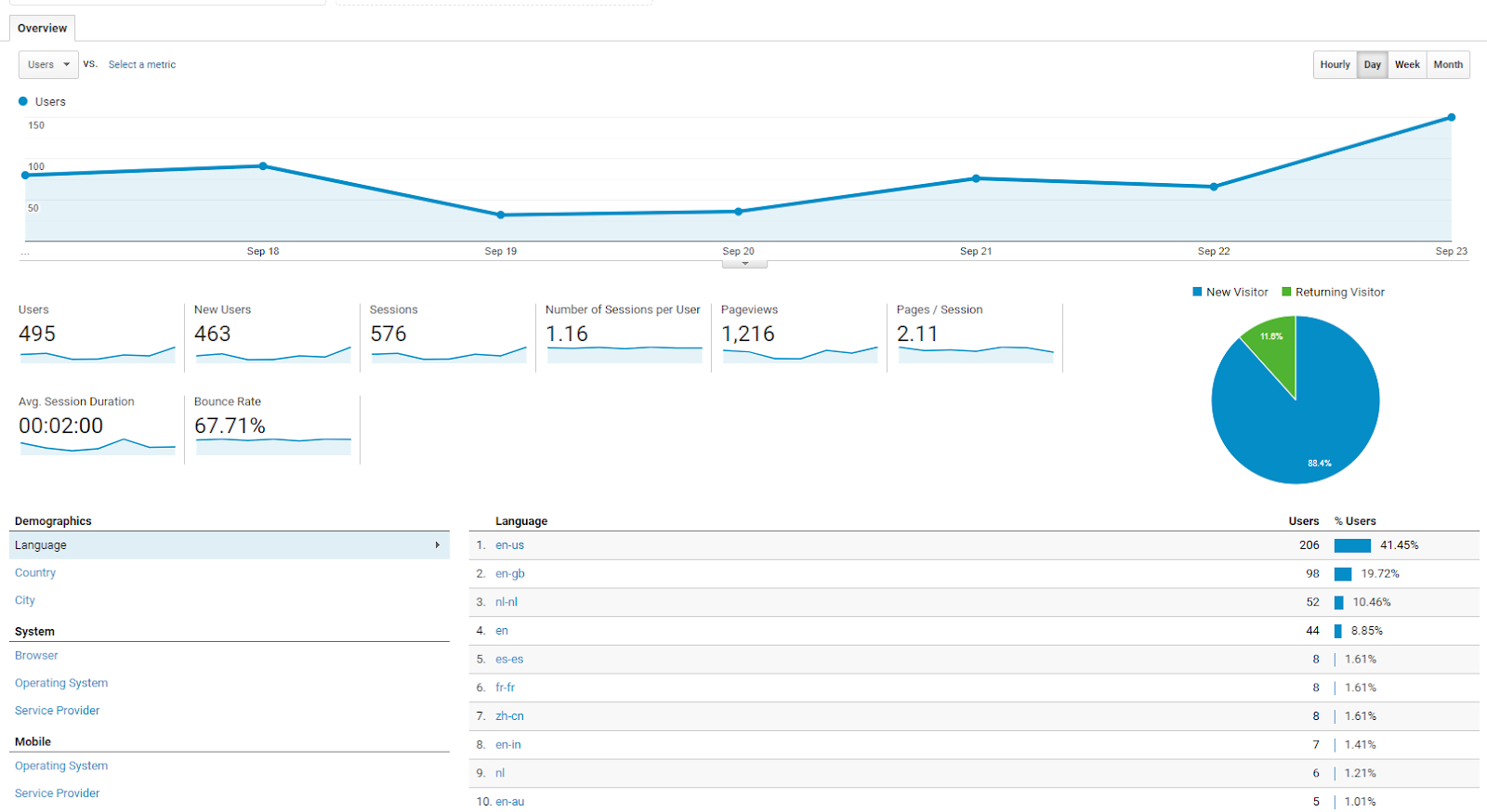 Screenshot of the google analytics account from sales loves marketing