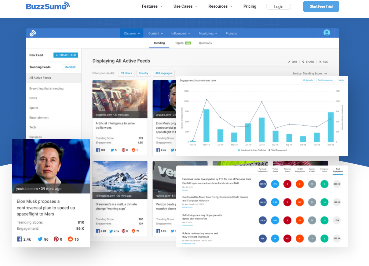 BuzzSumo will help you to find content topic, something small bossiness often struggle with