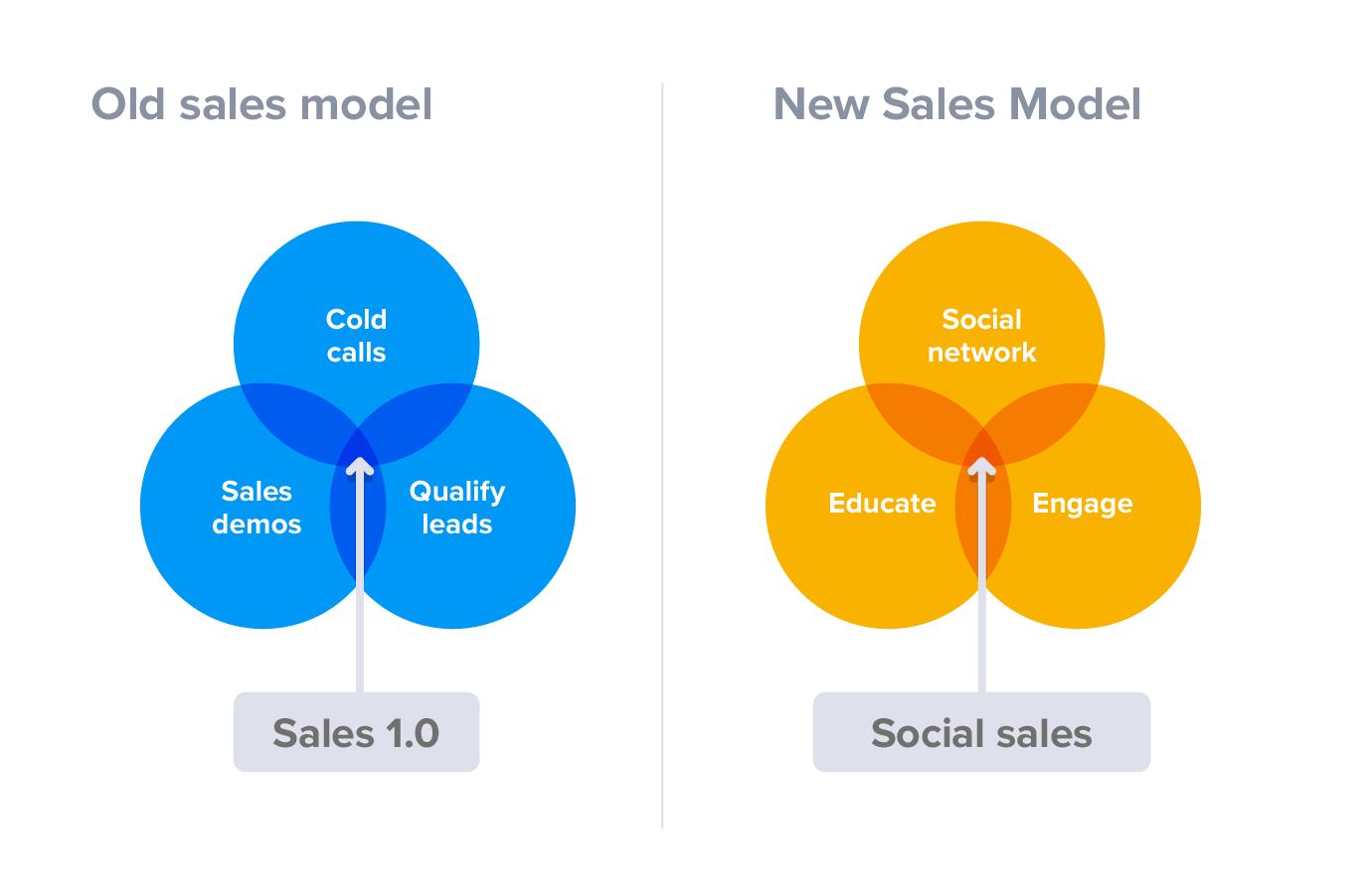 Social selling 2.0
