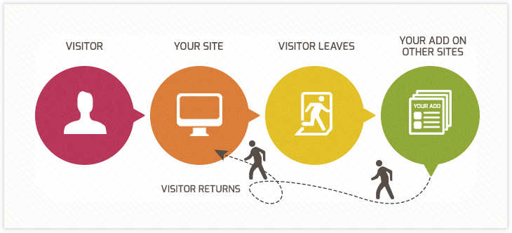 Easy explanation on retargeting and how retargeting works.