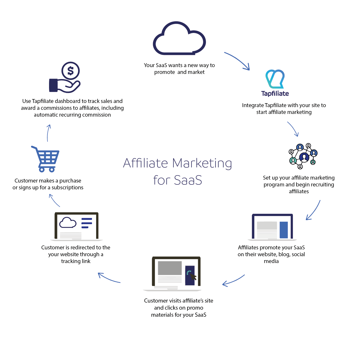 How does a saas partner program work, or affiliate marketing in general