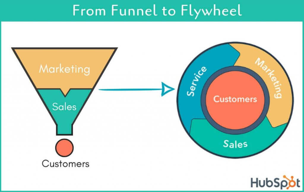 Turn your marketing funnel into a flywheel to keep growing your business