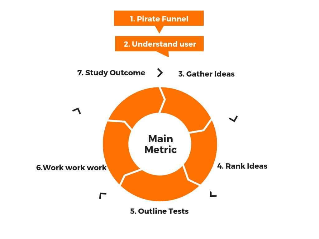 Growth Hacking model from Growth Tribe, how does the funnel work.