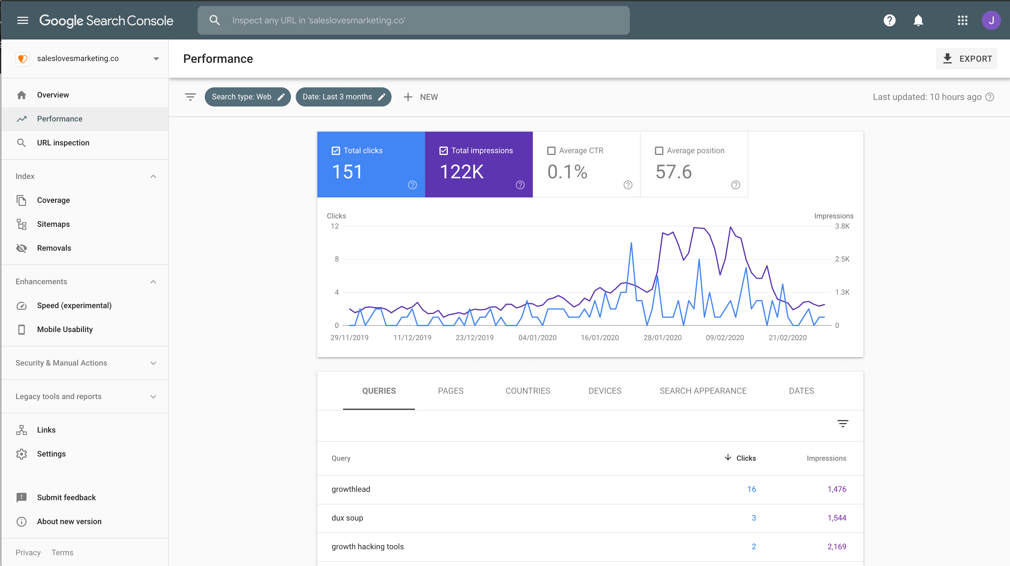 screenshot of the google search console dashboard which gives you great insights on where your organic traffic is coming from