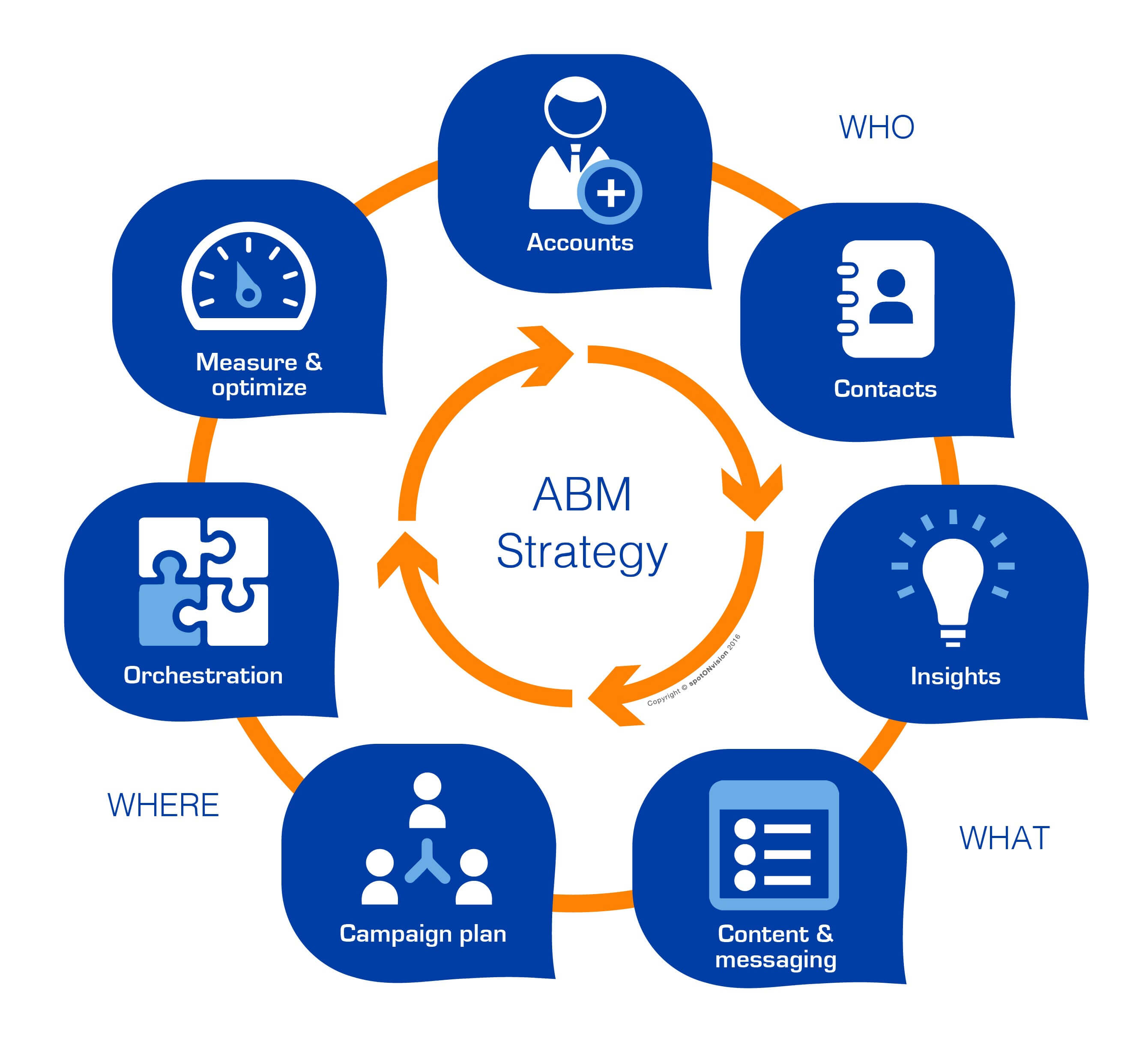 how to setup an ABM marketing strategy, all the steps explained