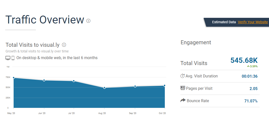 see the estimate visitors per month via similarweb