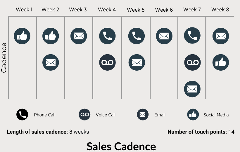 Example on how you can build an effective sales cadence