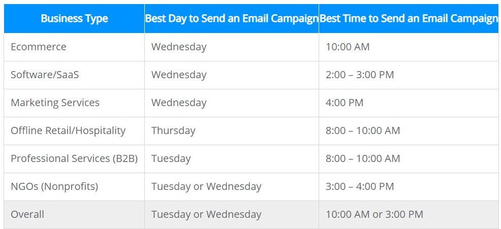 when is the best time to send an email, see it per business type