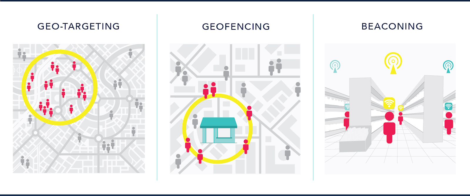 how to use geo-targeting and different types