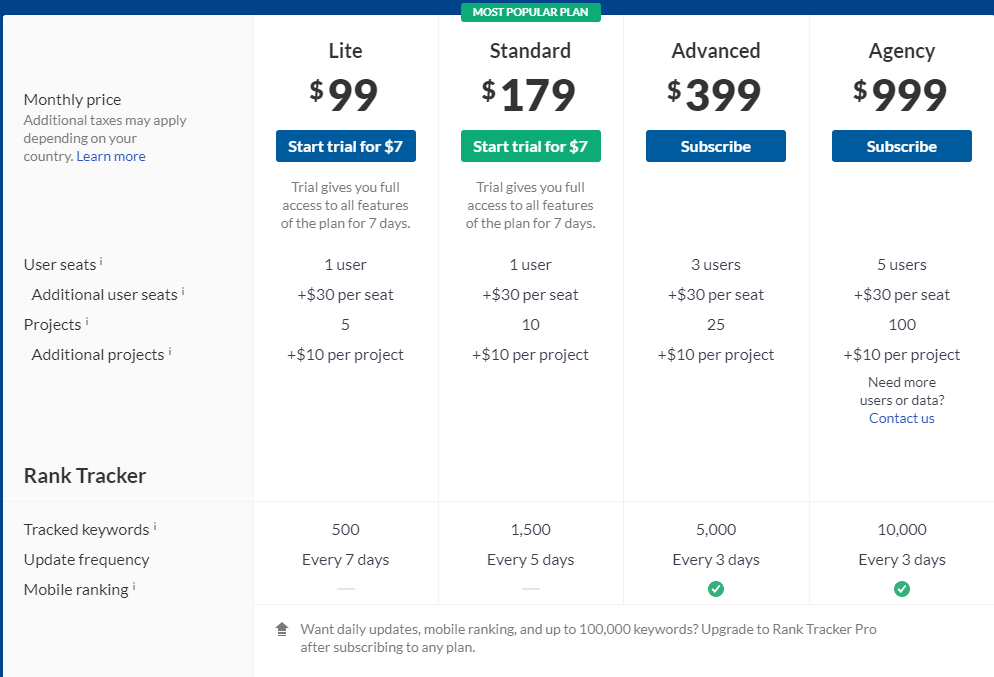 Ahrefs pricing compared to Ubersuggest