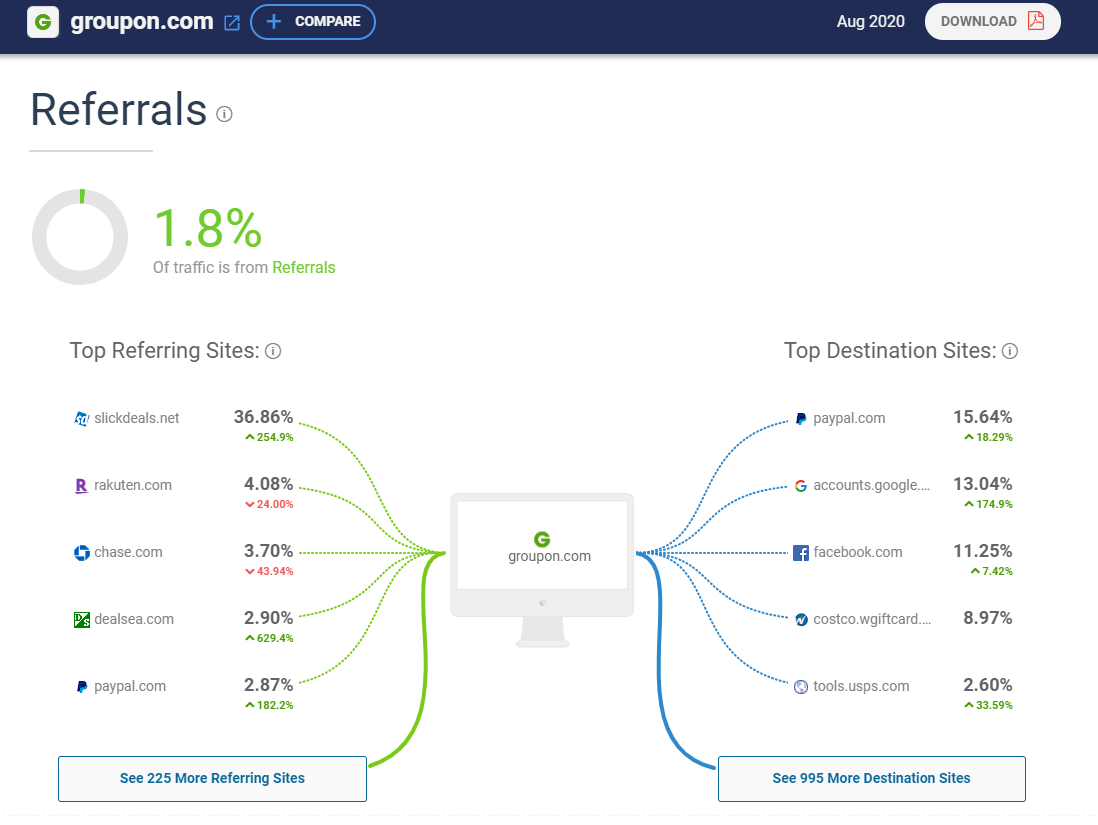 get insights into your competitors marketing strategy with similarweb