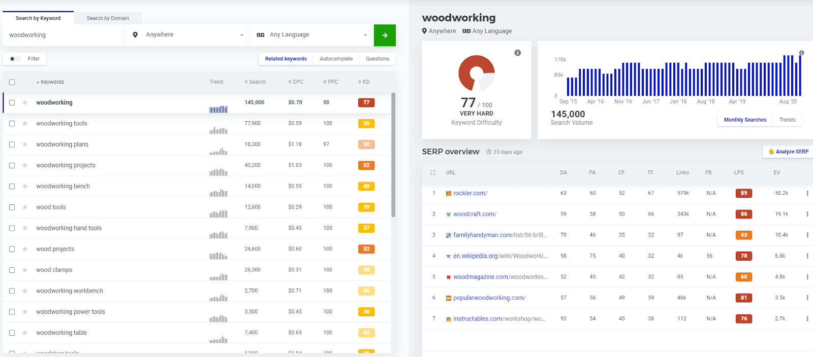 Search by keyword and get detailed insights into related keywords, trends, and more
