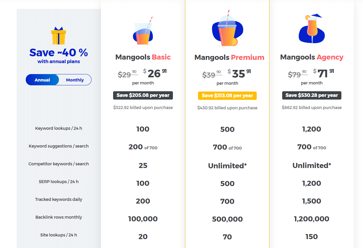 How mangools pricing compares to ahrefs,