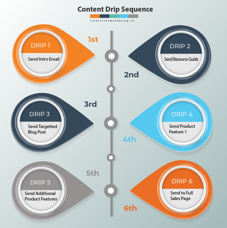 Drip Marketing Sequence example for any business