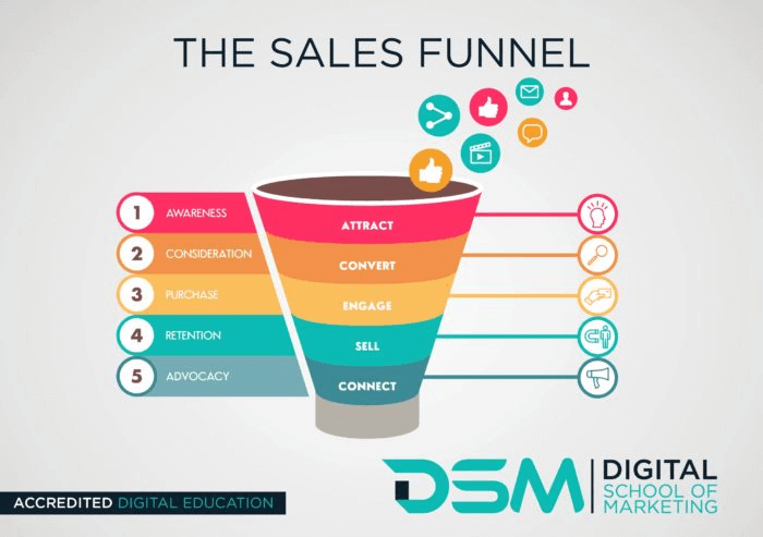 Sales funnel explained in 5 steps by digital school of marketing