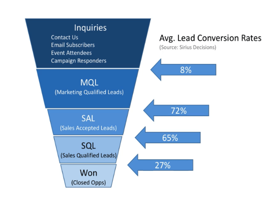 Average of lead conversion rates for b2b businesses