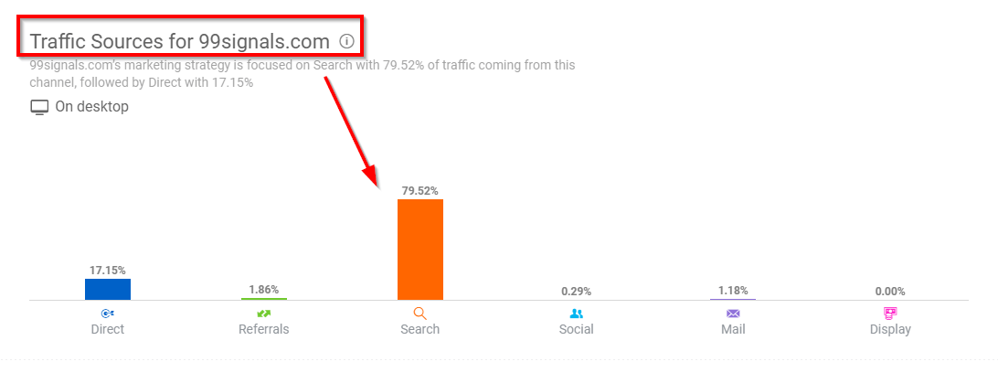 similarweb shows you the traffic sources of your competitors website