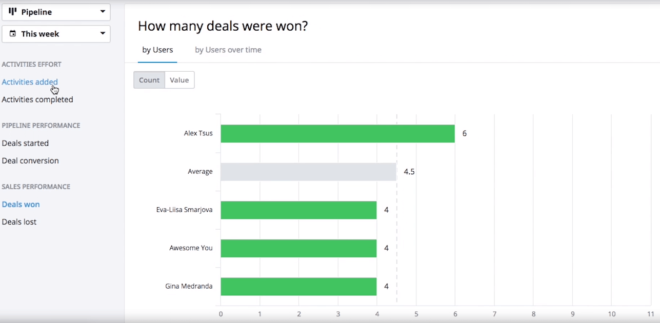 Keep track of your won deals easily with the reporting with the Pipedrive CRM
