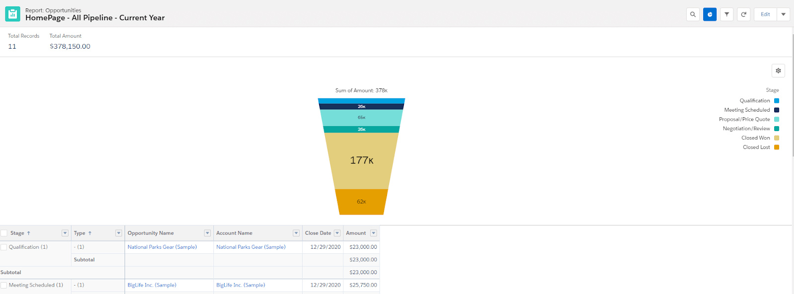 Keep track of your sales pipeline with Salesforce