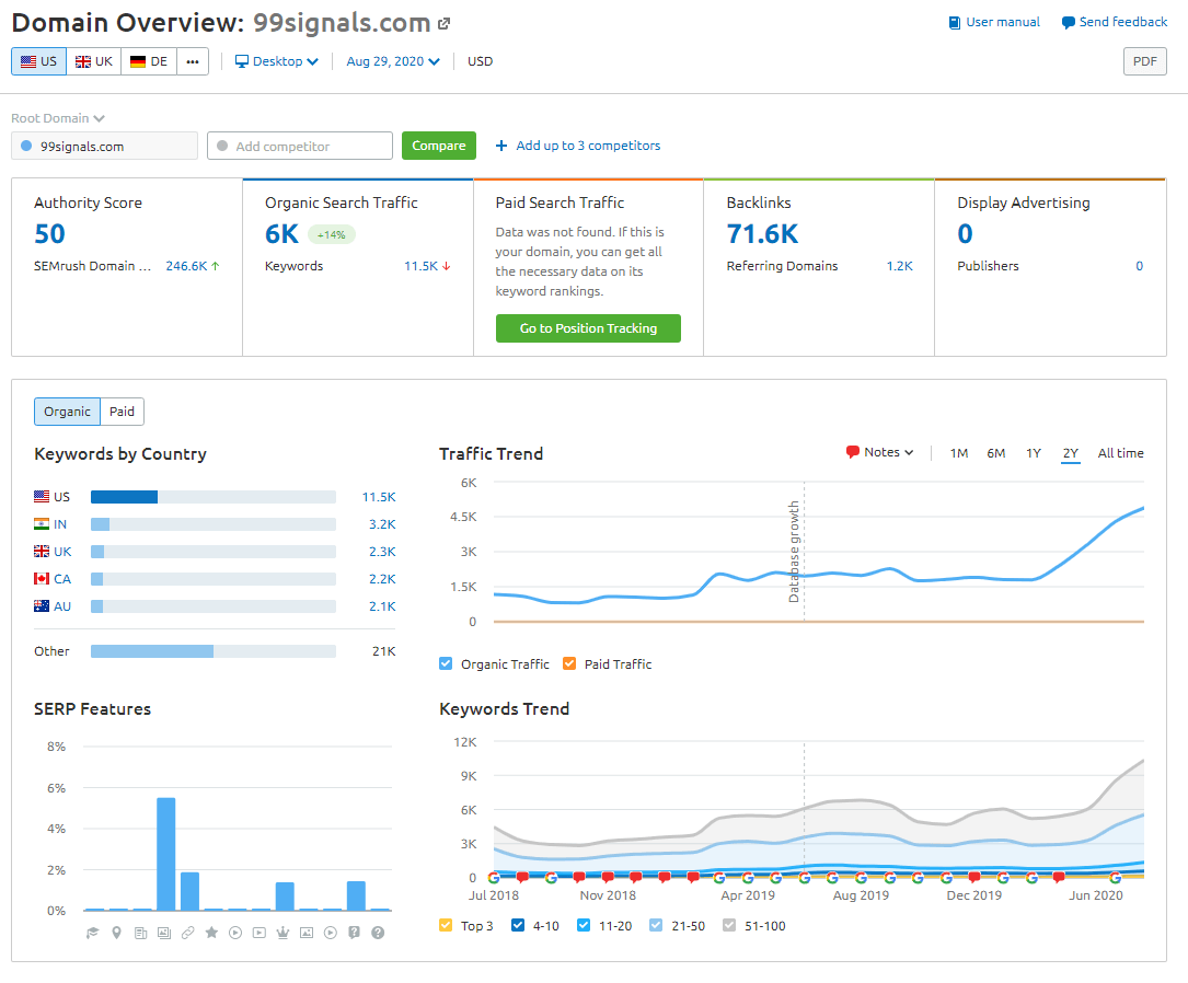 Get domain insights with SEMrush and how you score on all important SEO metrics