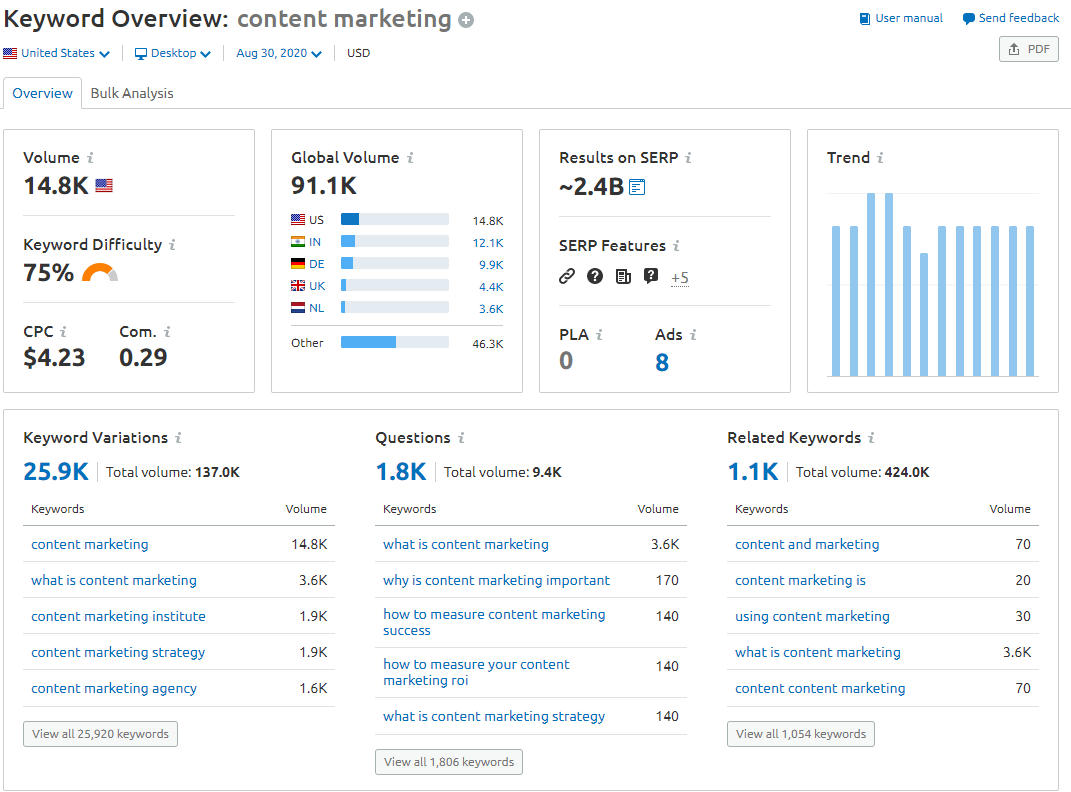 Get all the insights you need on any keyword with SEMrush, great way to start improving your SEO