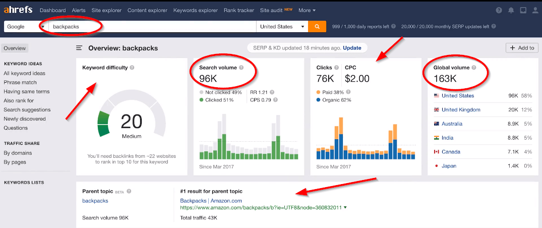 how to do a keyword search within Ahrefs and what to look at