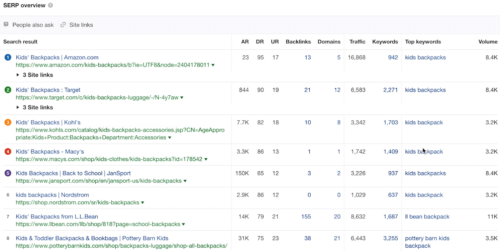 get a good serp overview within ahrefs on your keywords