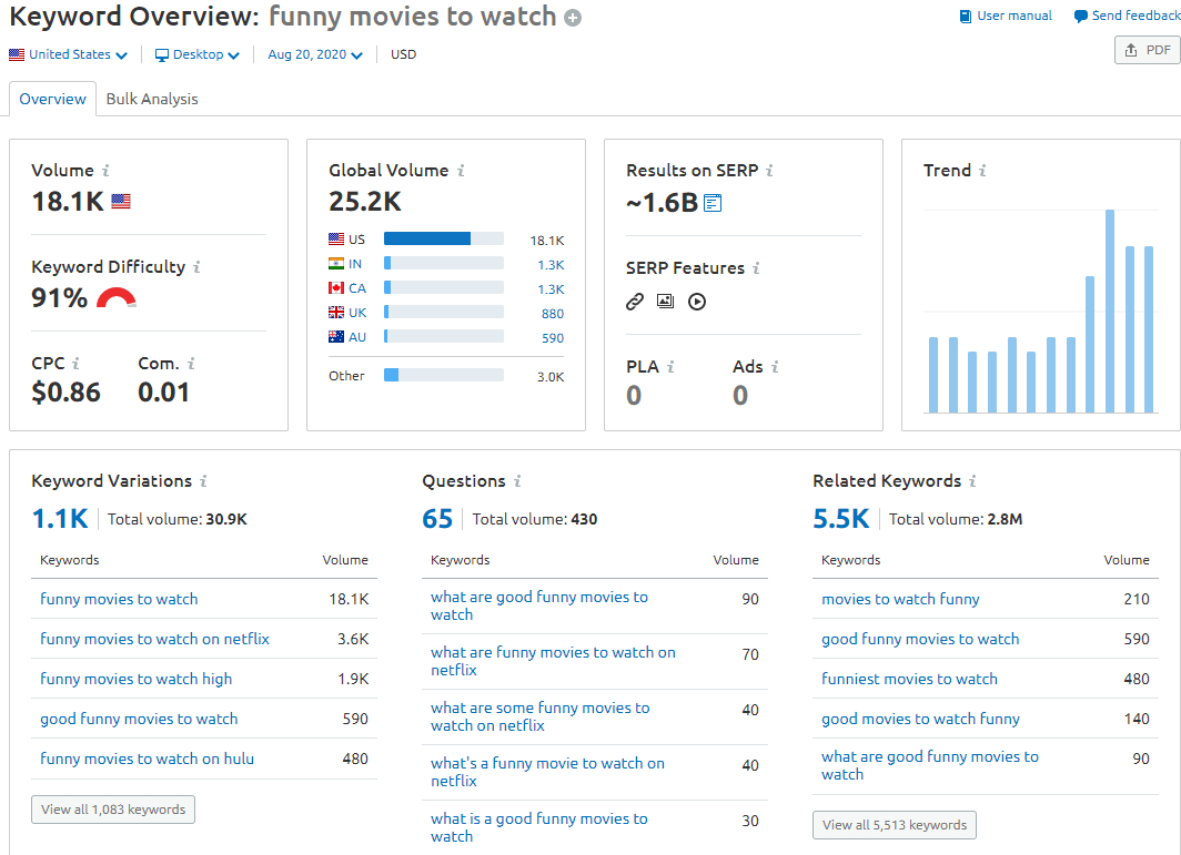 Keyword overview within SEMrush, showing you all the info you need about any keyword