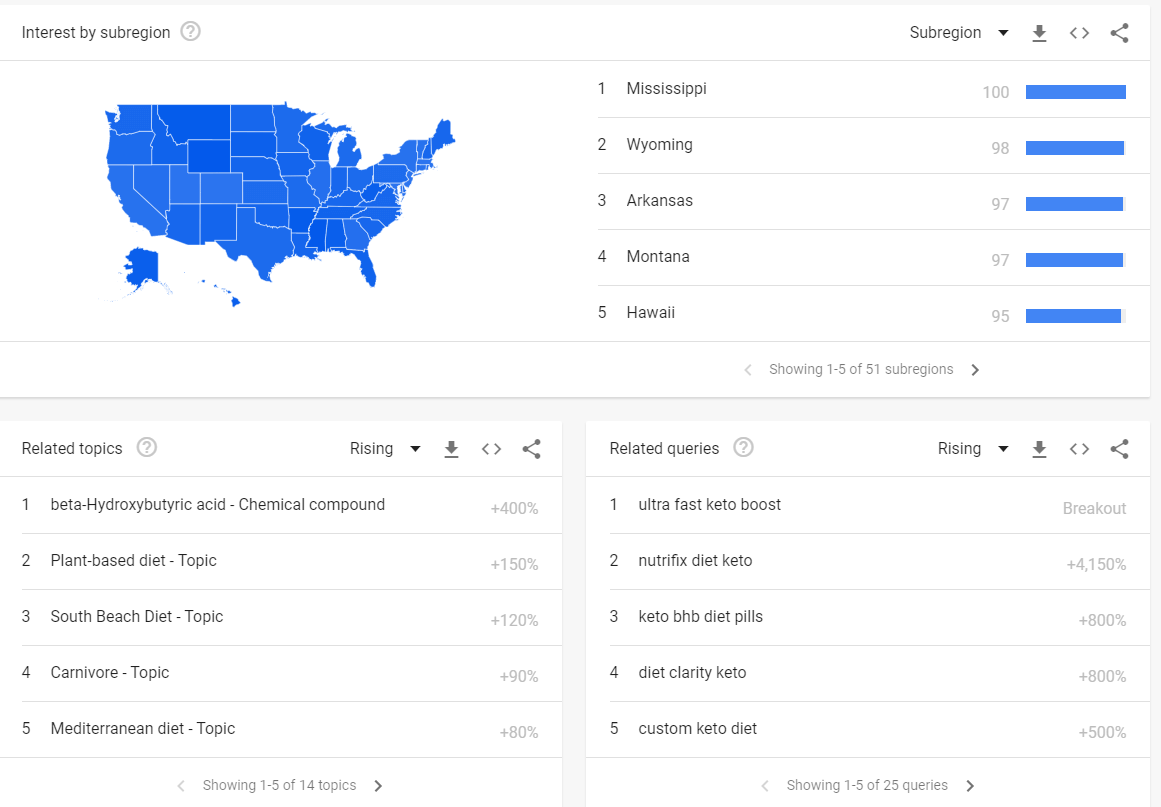 see keywords trends per region or subregion with google trends