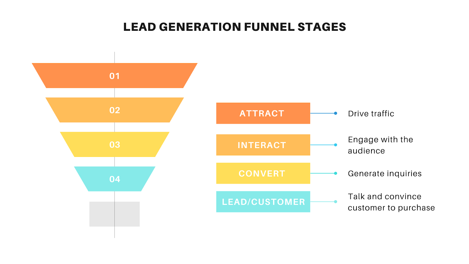 Different steps of a lead generation funnel explained and showed