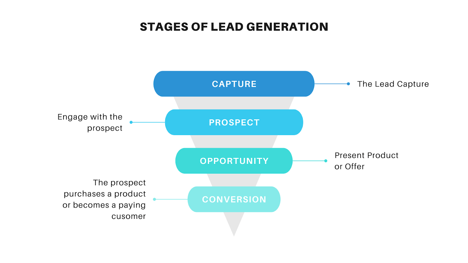Different stages of lead generation for b2b