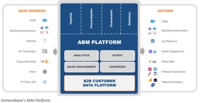 Run Account Based Marketing (ABM) campaigns with Demandbase