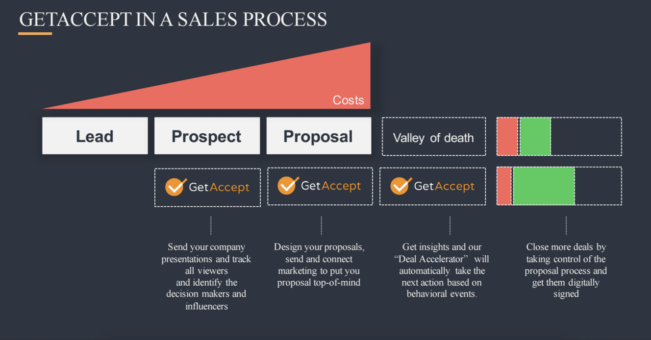 Overview of the sales process plus where people drop off