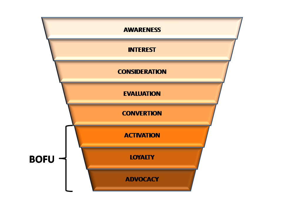 Where bottom of the funnel is within the AIDA model
