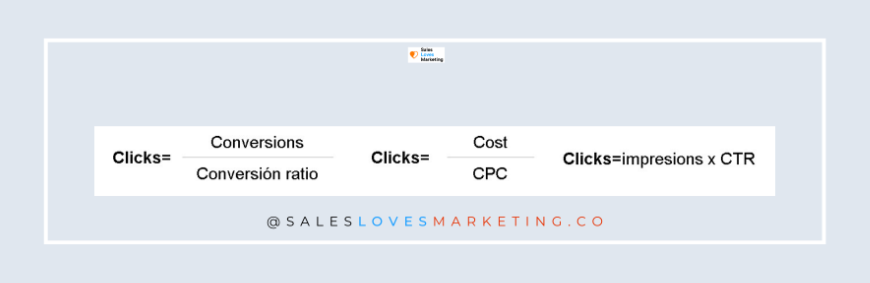 how to calculate clicks on ads