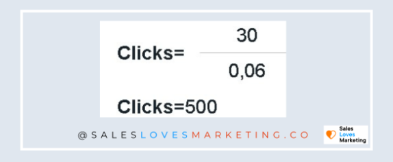 how to calculate click through rate on clicks.