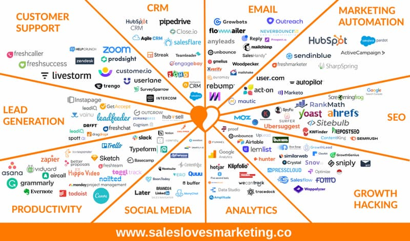 An overview of the best sales and marketing tools in 2021