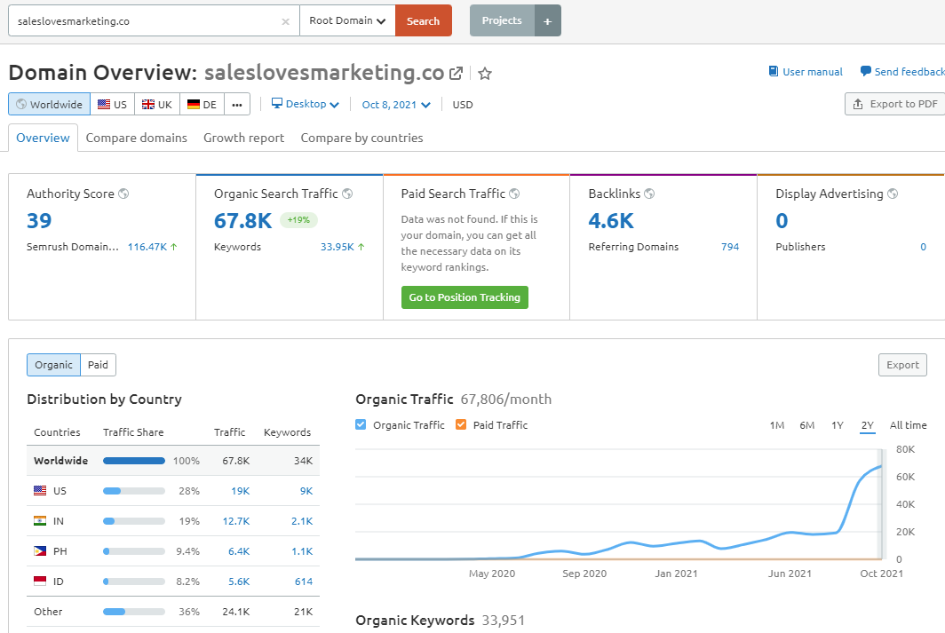 get an seo overview of your website domain with SEMrush domain report