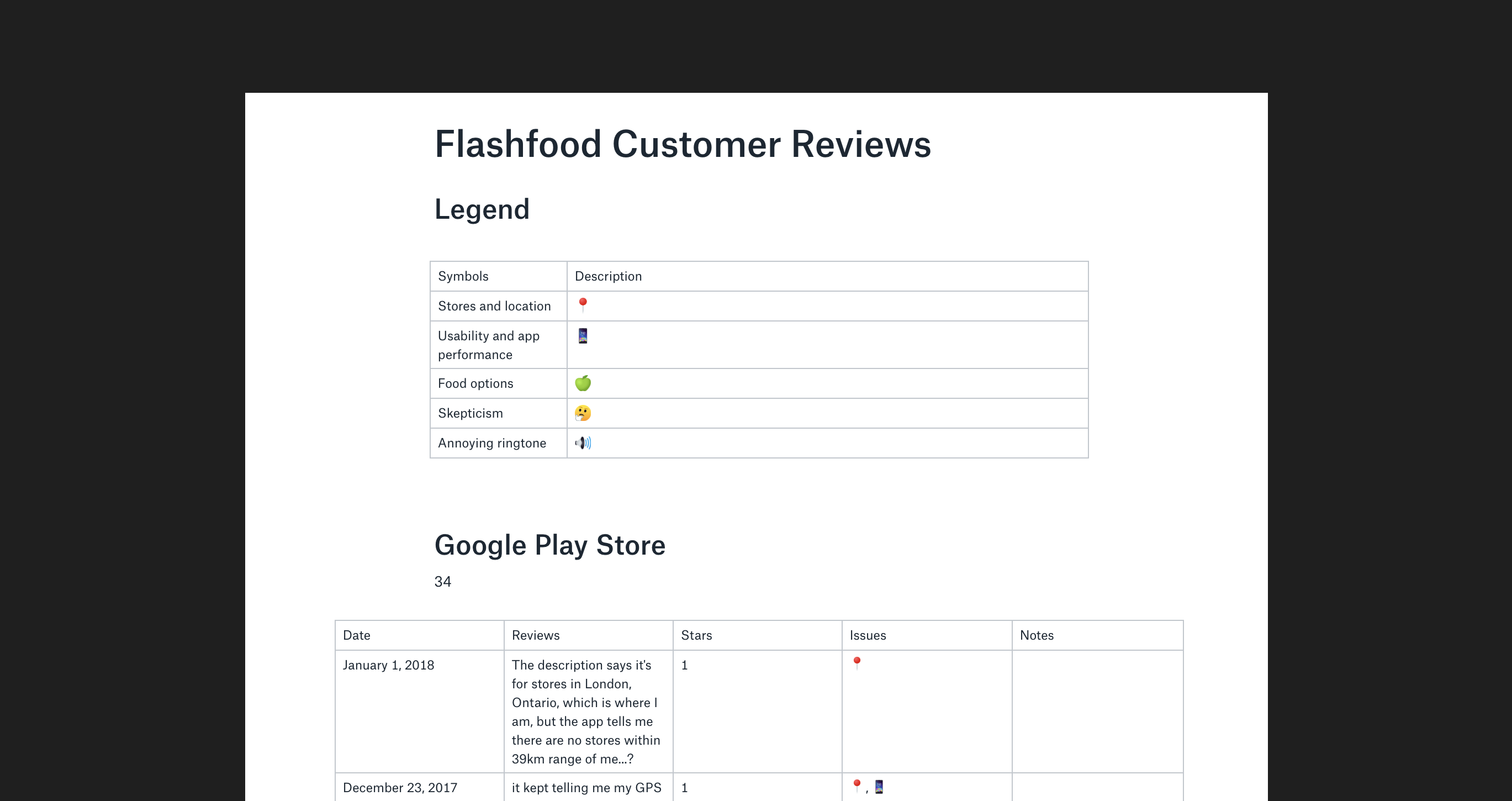 A compiled list of Flashfood App customer reviews