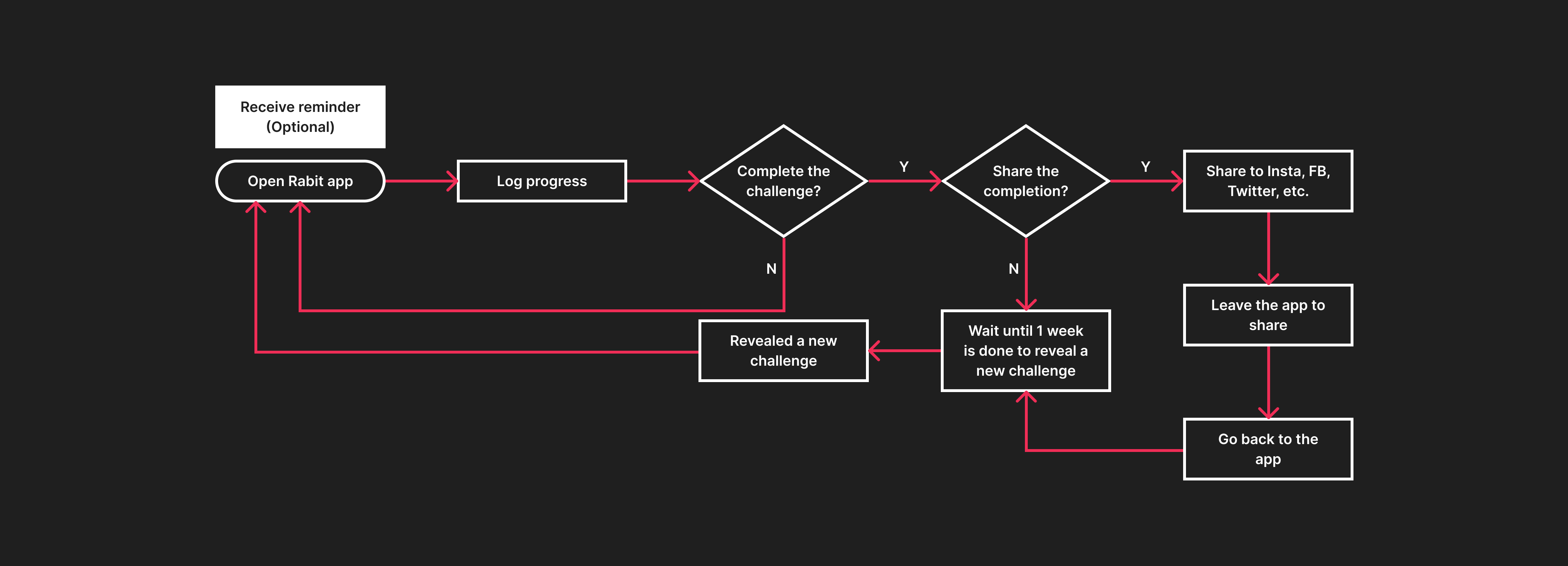Rabit user flow for 1 month use.