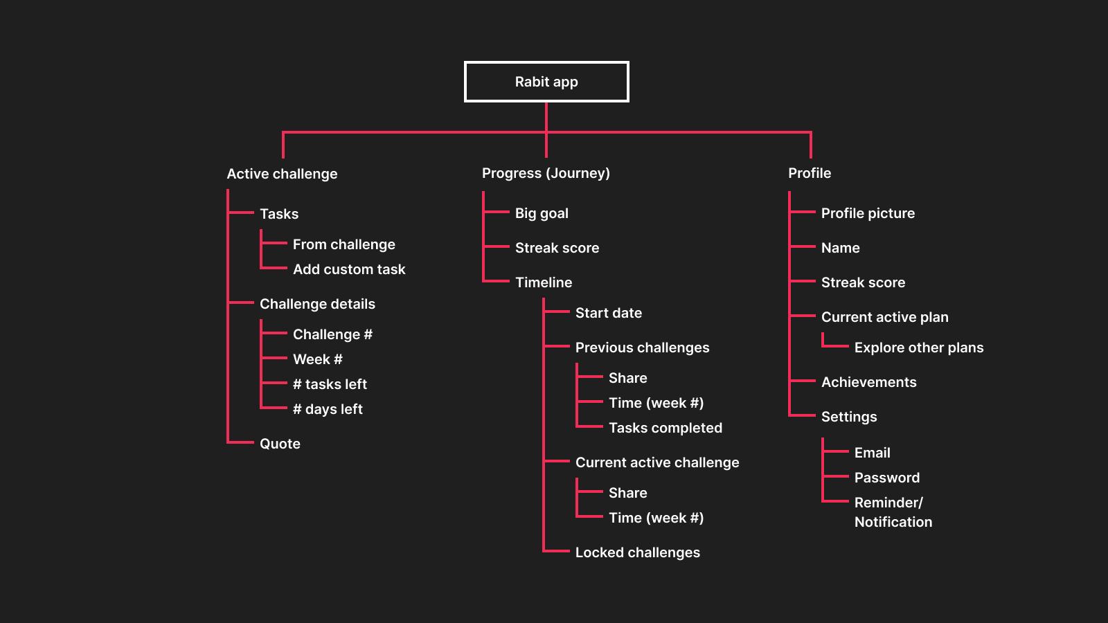 Rabit information architecture.