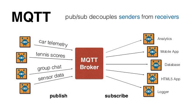 MQTT Protocol