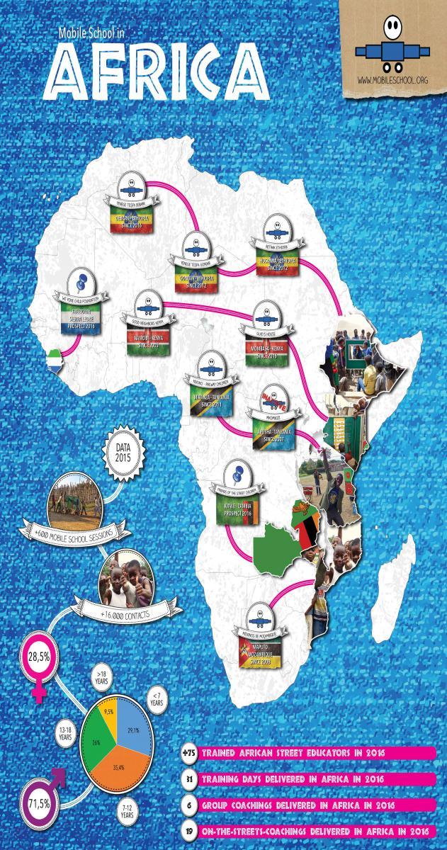 Mobile School in Africa
