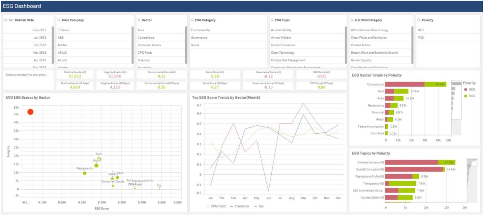 Amenity Analytics' ESG Model Analyzes Nike's Kaepernick Campaign