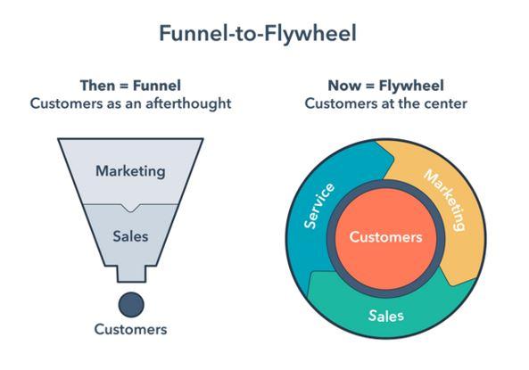 Funnel to Flywheel sales model