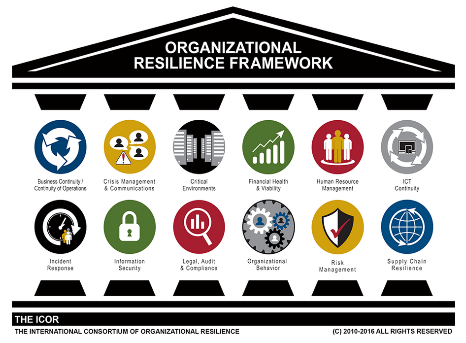 business resilience framework
