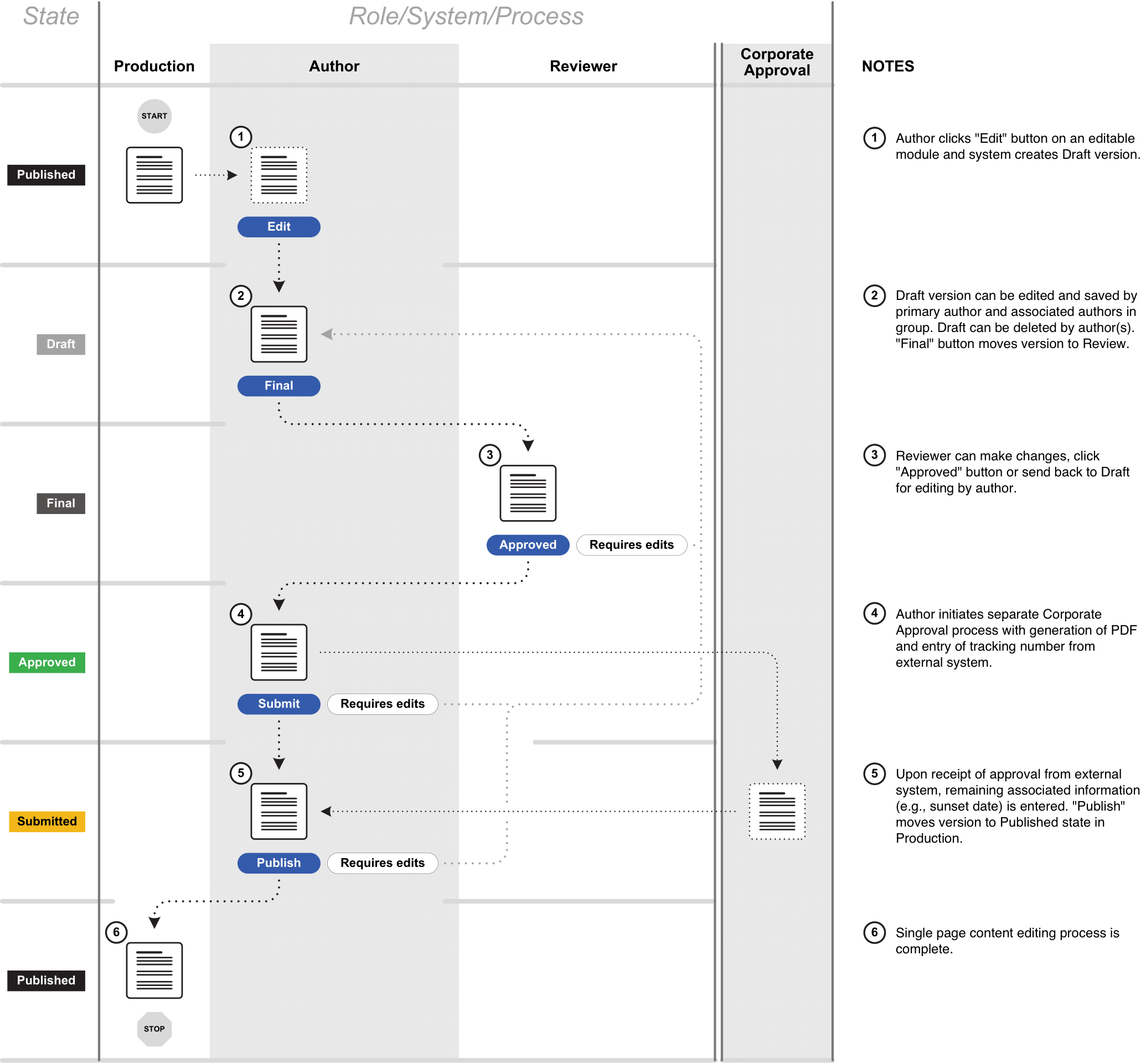 Distributed authoring workflow diagram