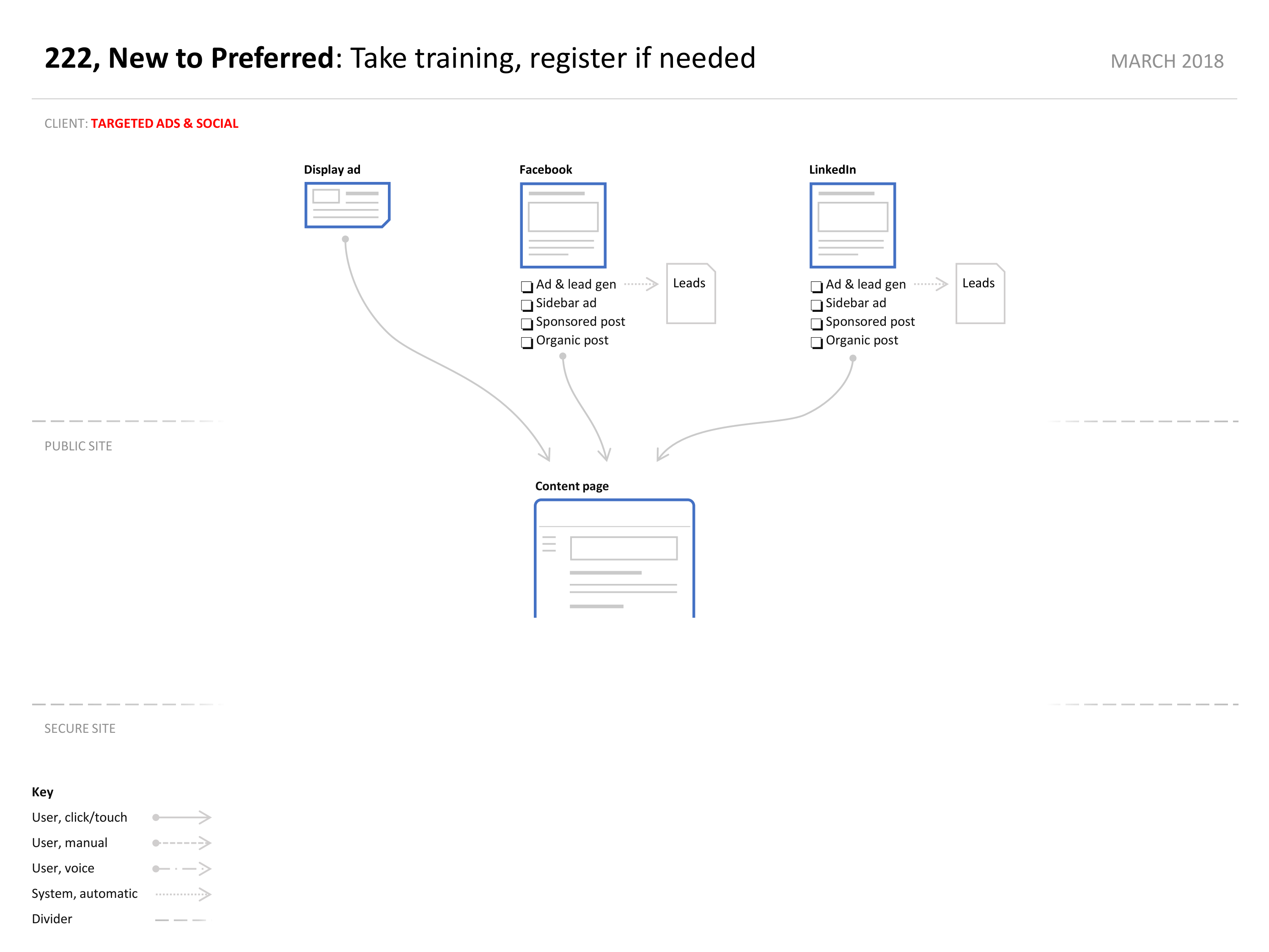 User flow from targeted ads and social networks.