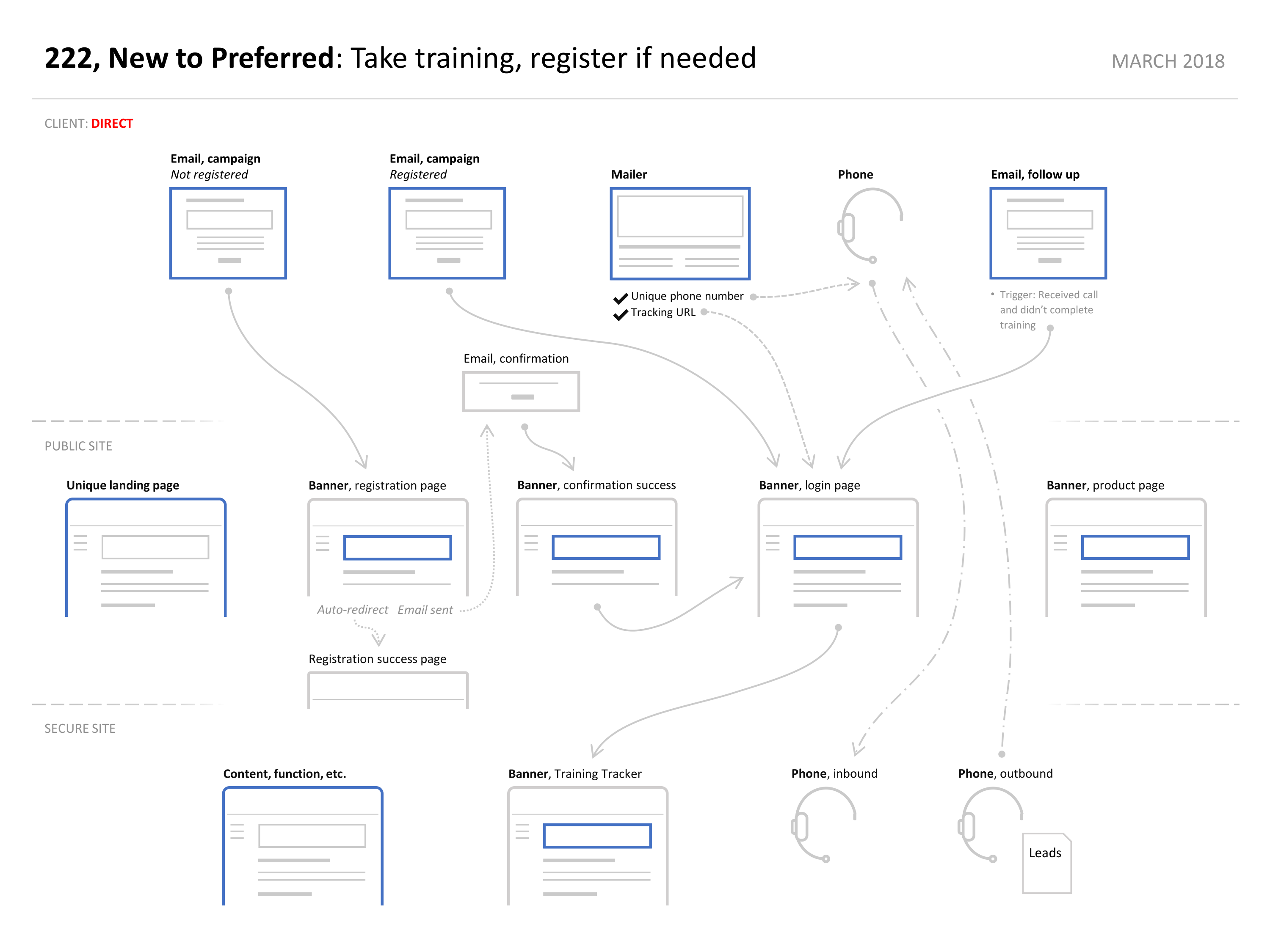 User flow from direct marketing campaigns.