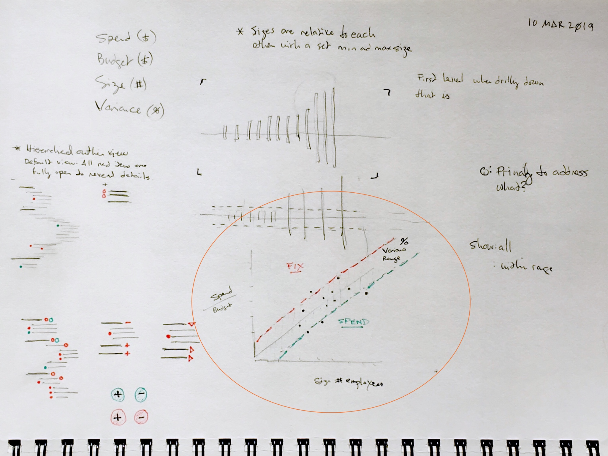 Charting ideas sketch